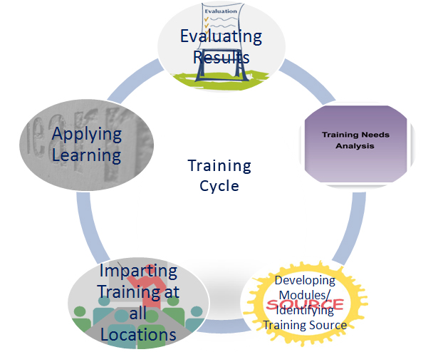 training_development